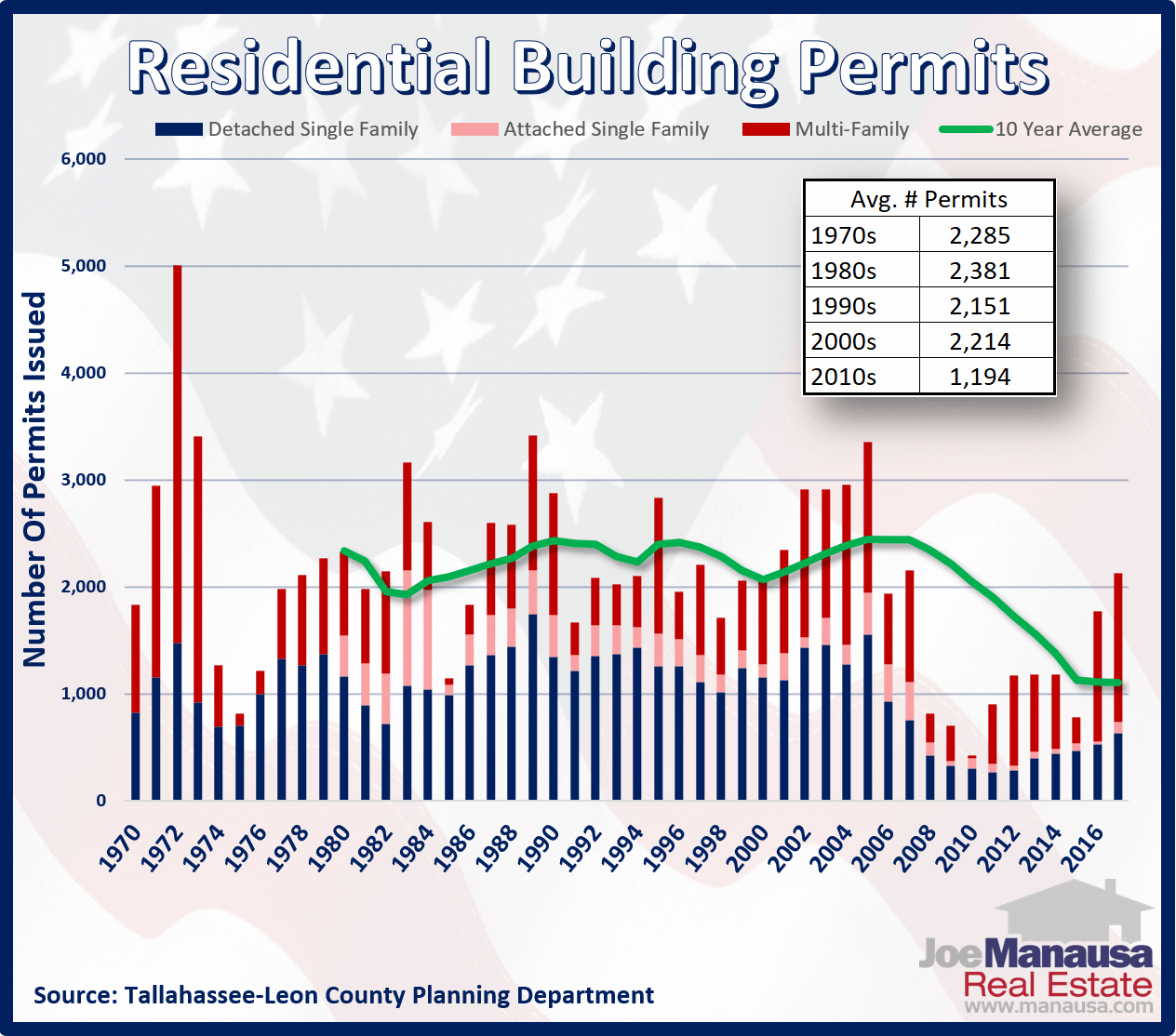 Tallahassee Residential Building Permits Since 1970