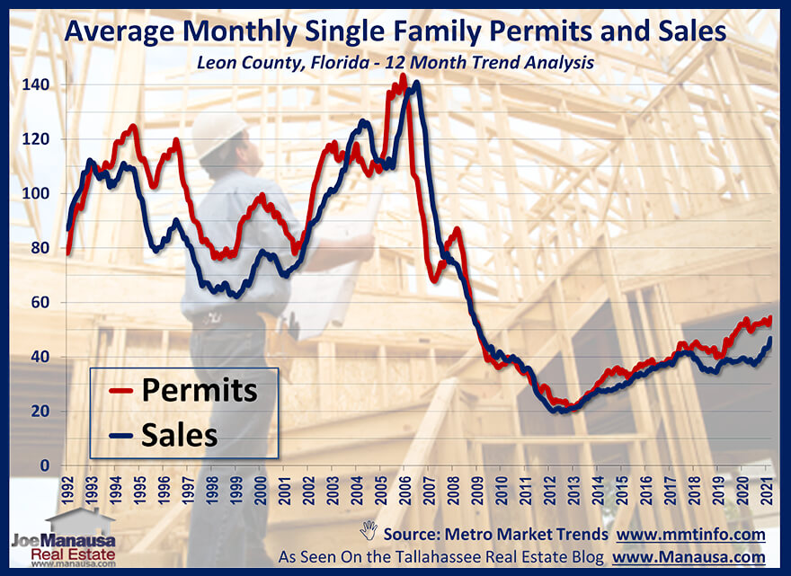 Graph compares new home sales to building permits