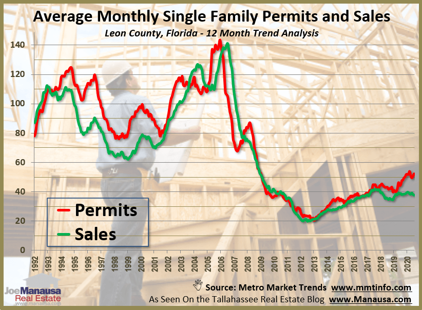 Graph of new permits versus new home sales in Tallahassee