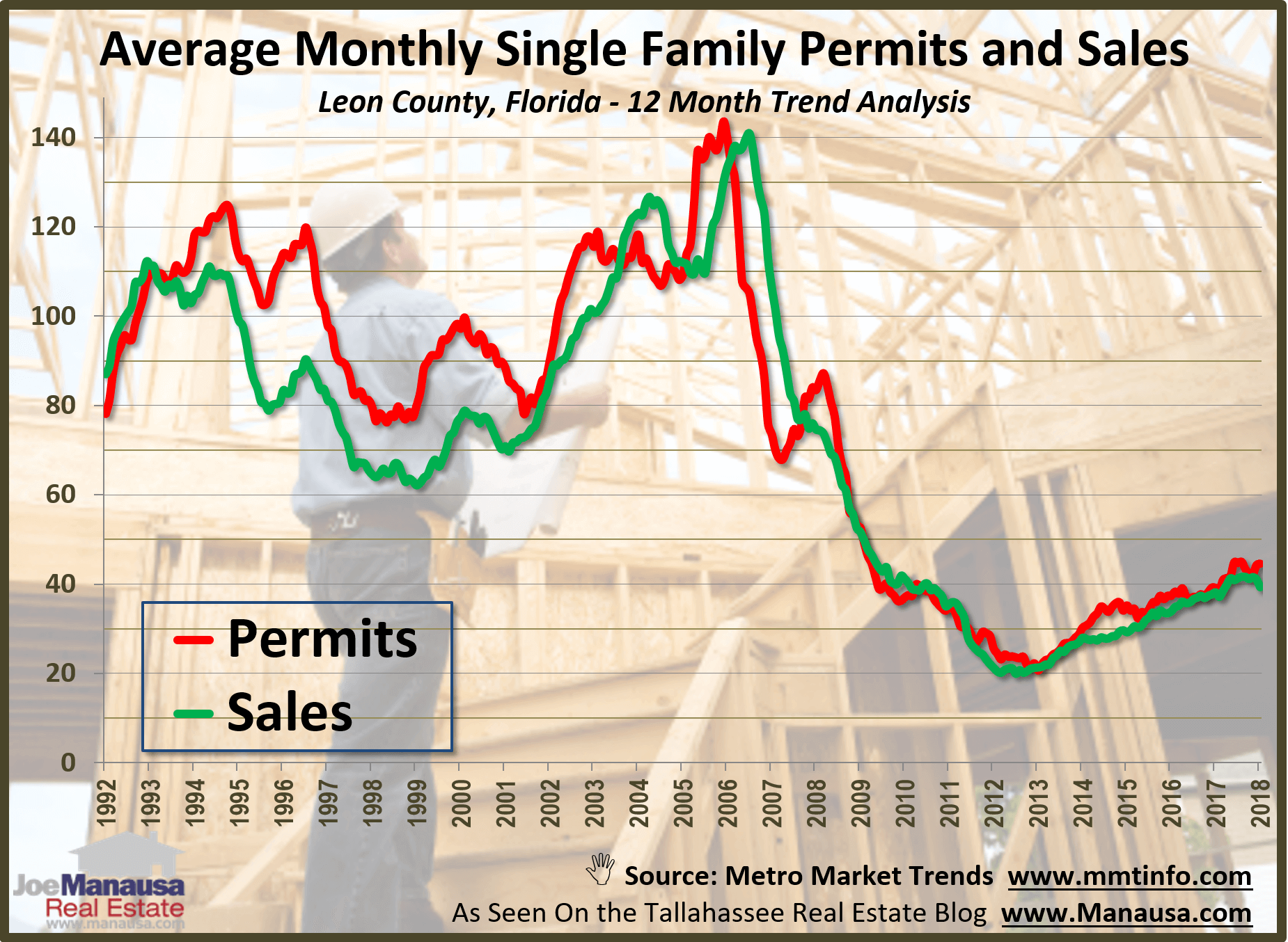 Single family permits and home sales in Tallahassee, Florida
