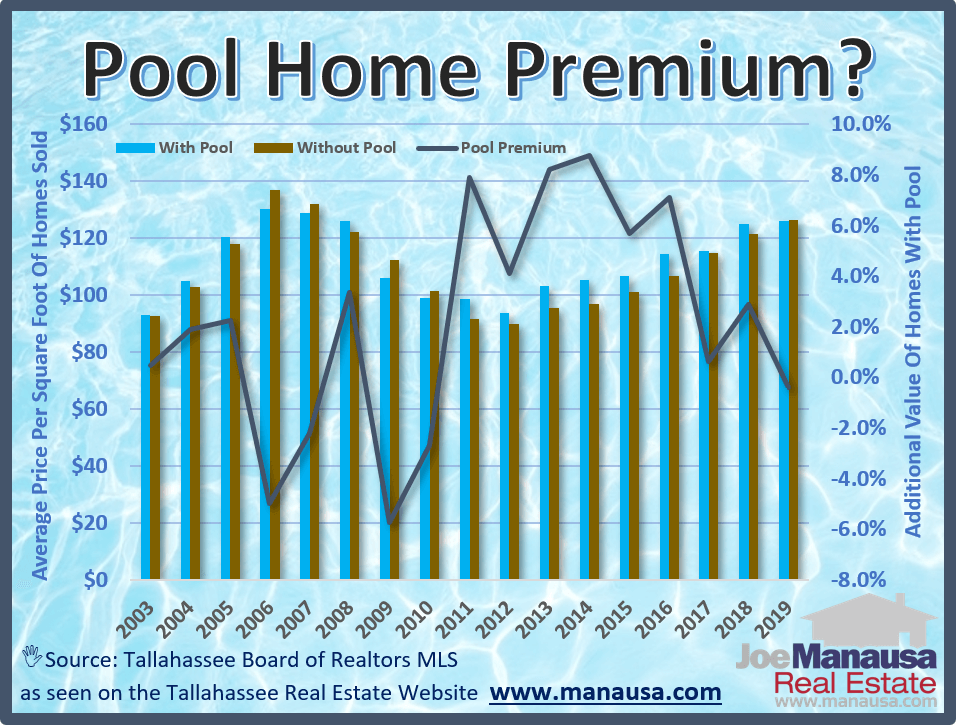 This graph compares the average value of homes with pools that have sold recently to those that have sold without a pool