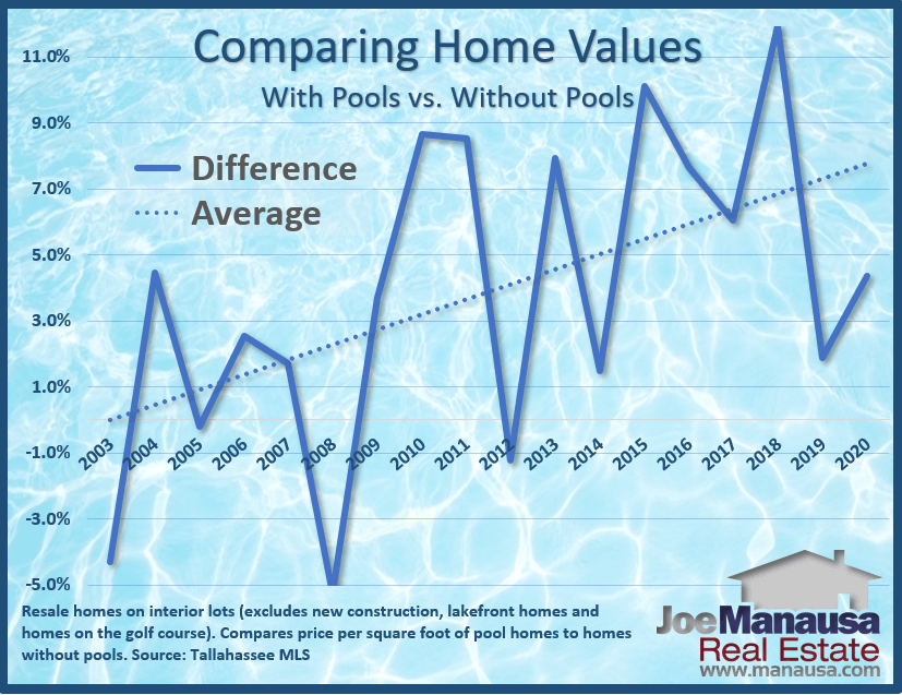 This graph shows that pool homes, over time, are appreciating faster than are homes without pools