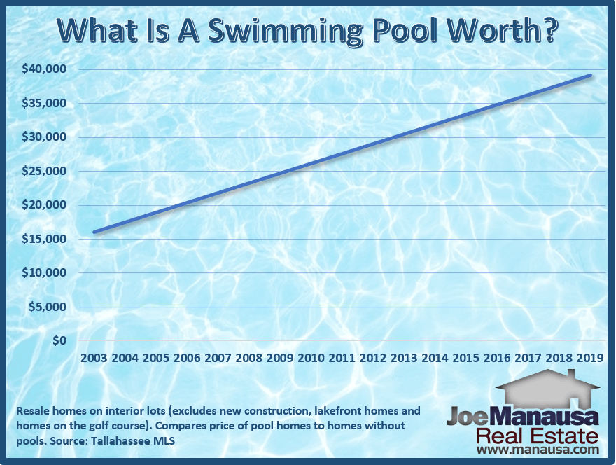 There is a lot of confusion and misconception about the value a pool adds to a home. The simple reason is that very few people measure this using all the data available in the housing market. Fortunately, I do.