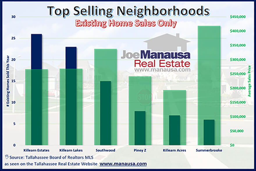 Home sales and average price for the top 6 neighborhoods in the Tallahassee real estate market