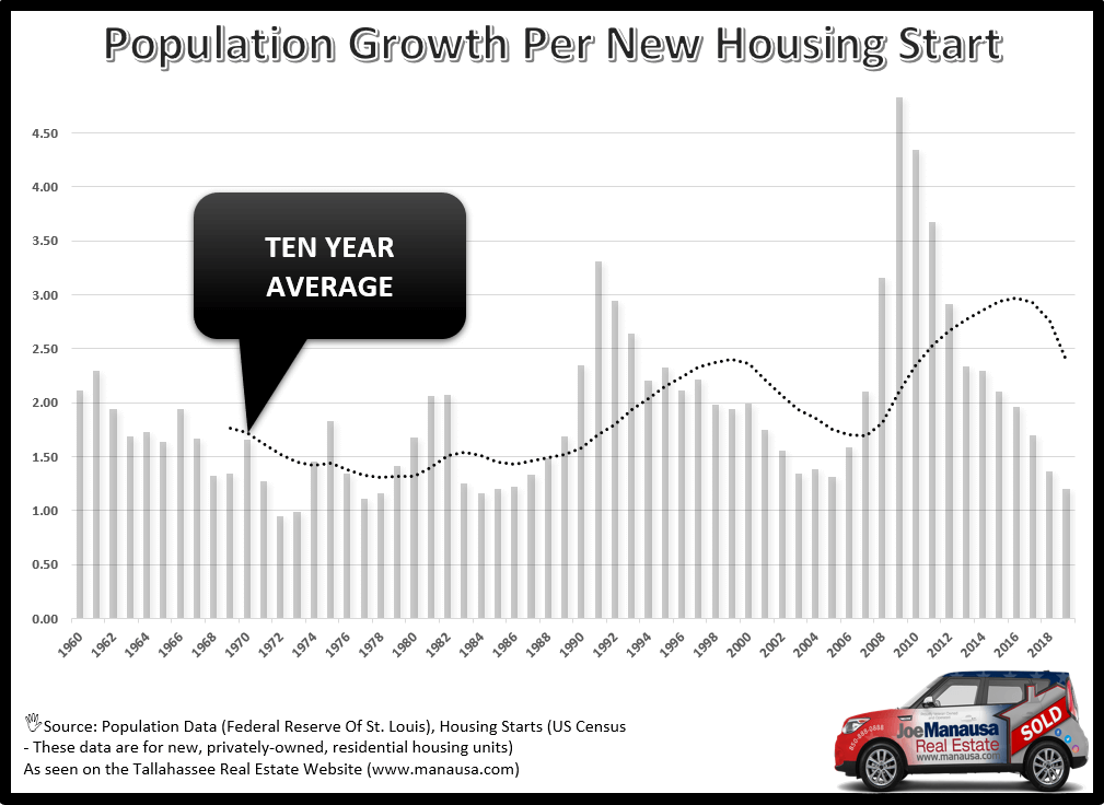 The population Is Growing Faster Than The Number Of Homes