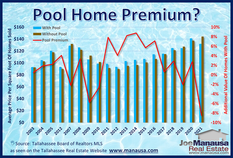 Graph of home prices - compare those with pools to those without