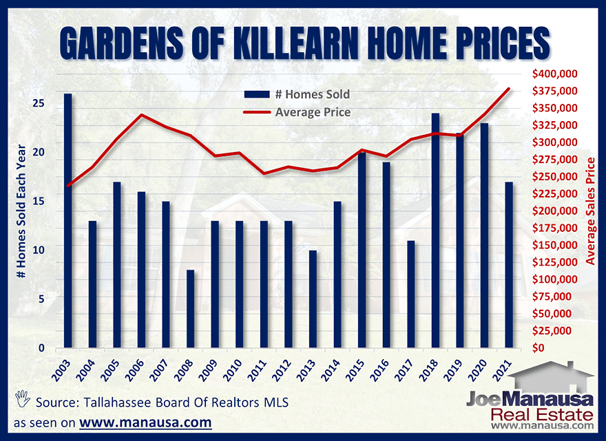 Gardens of Killearn Average Home Price Graph July 2021