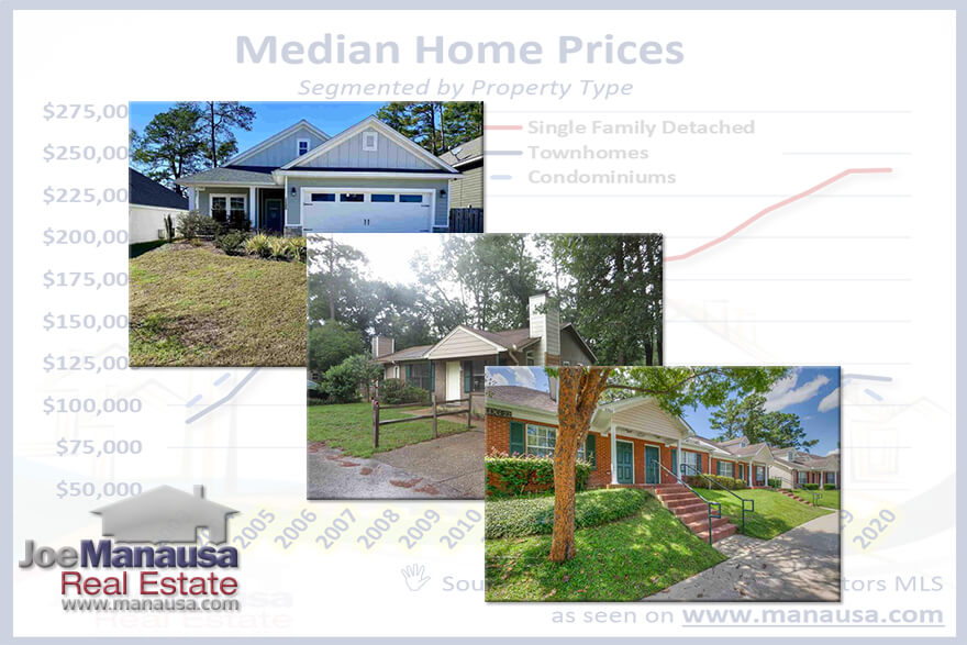The median home price in Tallahassee is something that we monitor on a regular basis. In fact, we monitor so much more than just price, we also track the median home size and the median home value