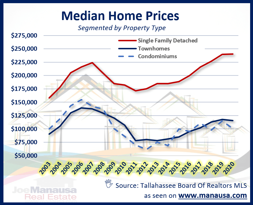 The median price of single-family detached homes, townhomes, and condominiums in Tallahassee
