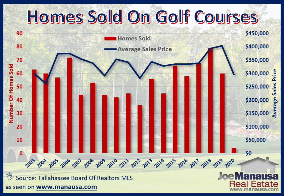 When we look at all the homes on golf courses that have sold over the years, it becomes clear that living on the golf course ain't cheap
