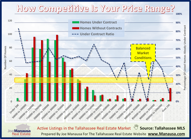 How Competitive Is Your Price Range? October 2020