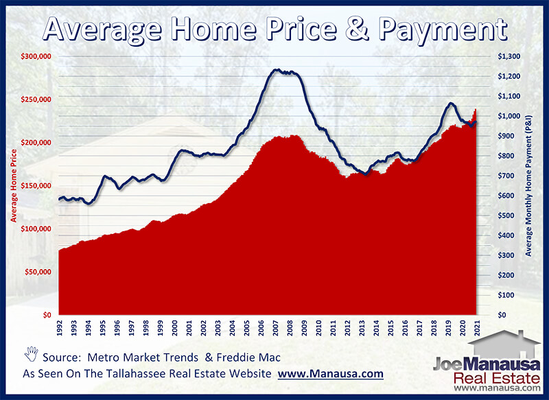 graph shows the relationship between home prices and monthly mortgage payments (principle and interest) over time
