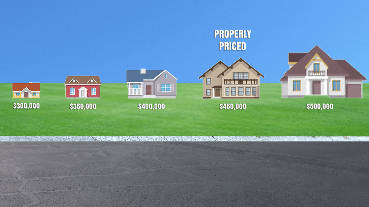 A properly priced home enters the market at a price for which it can sell