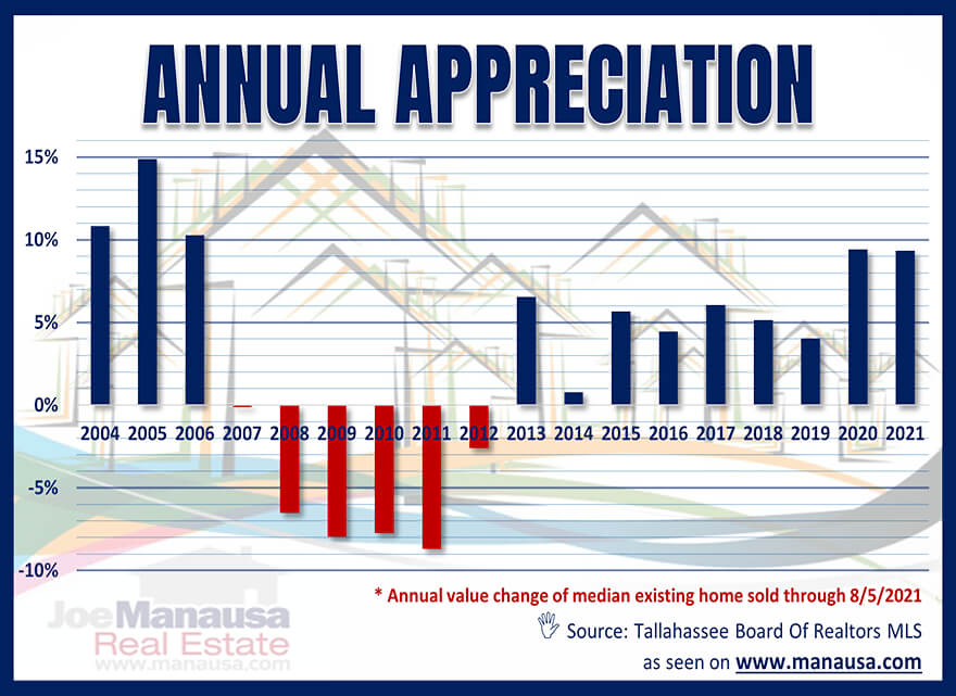 Real Estate Appreciation Tallahassee, FL August 2021