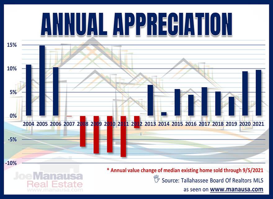Annual Real Estate Appreciation Tallahassee Florida