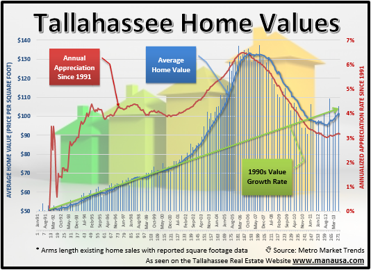 There has been some debate lately in the Tallahassee real estate market regarding how one would measure appreciation rates of homes in a given real estate market