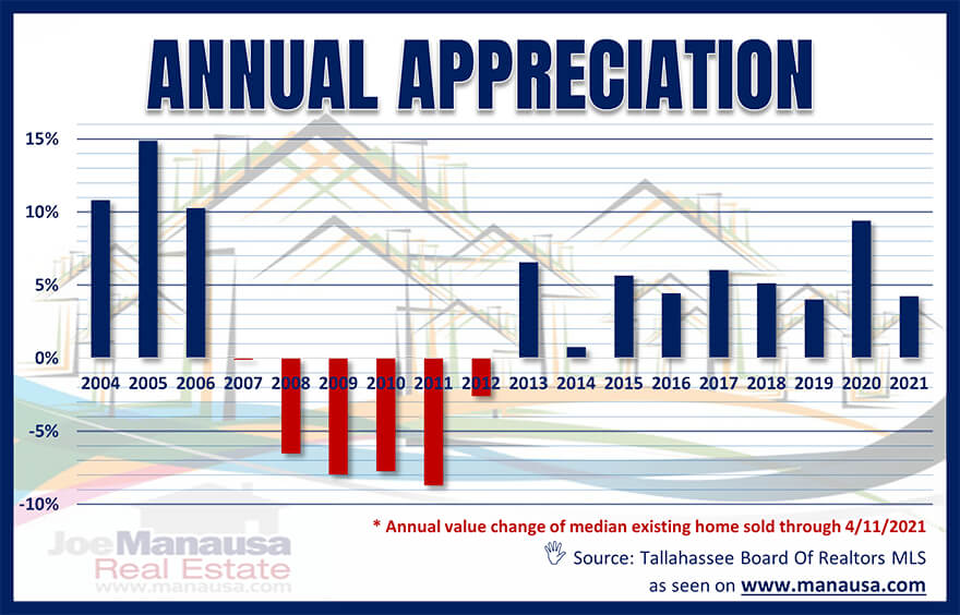 Annual Real Estate Appreciation Tallahassee Florida