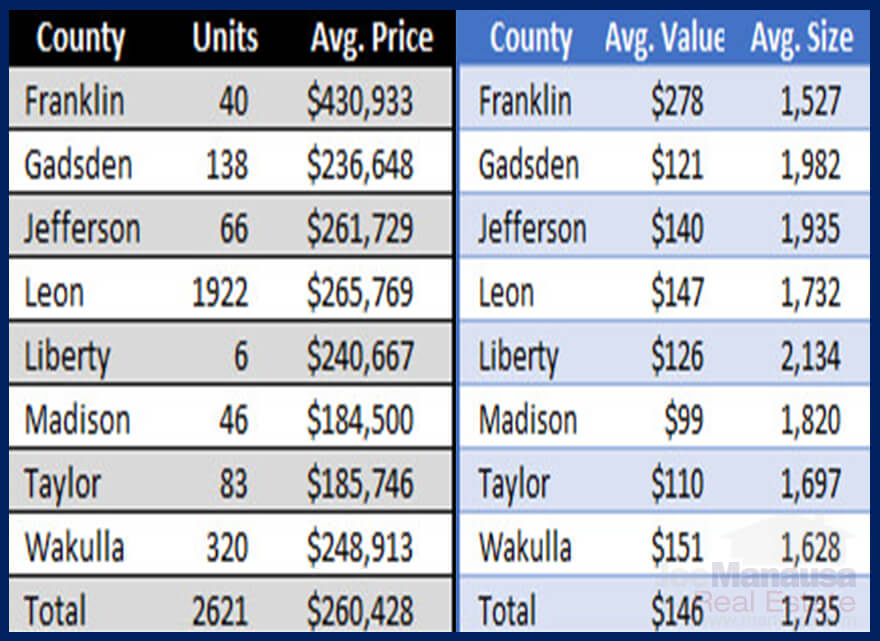 Table of real estate information for Central-North Florida