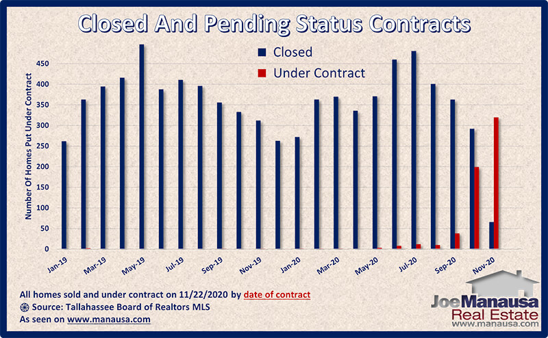 Graph shows the status of homes sold and under-contract November 2020