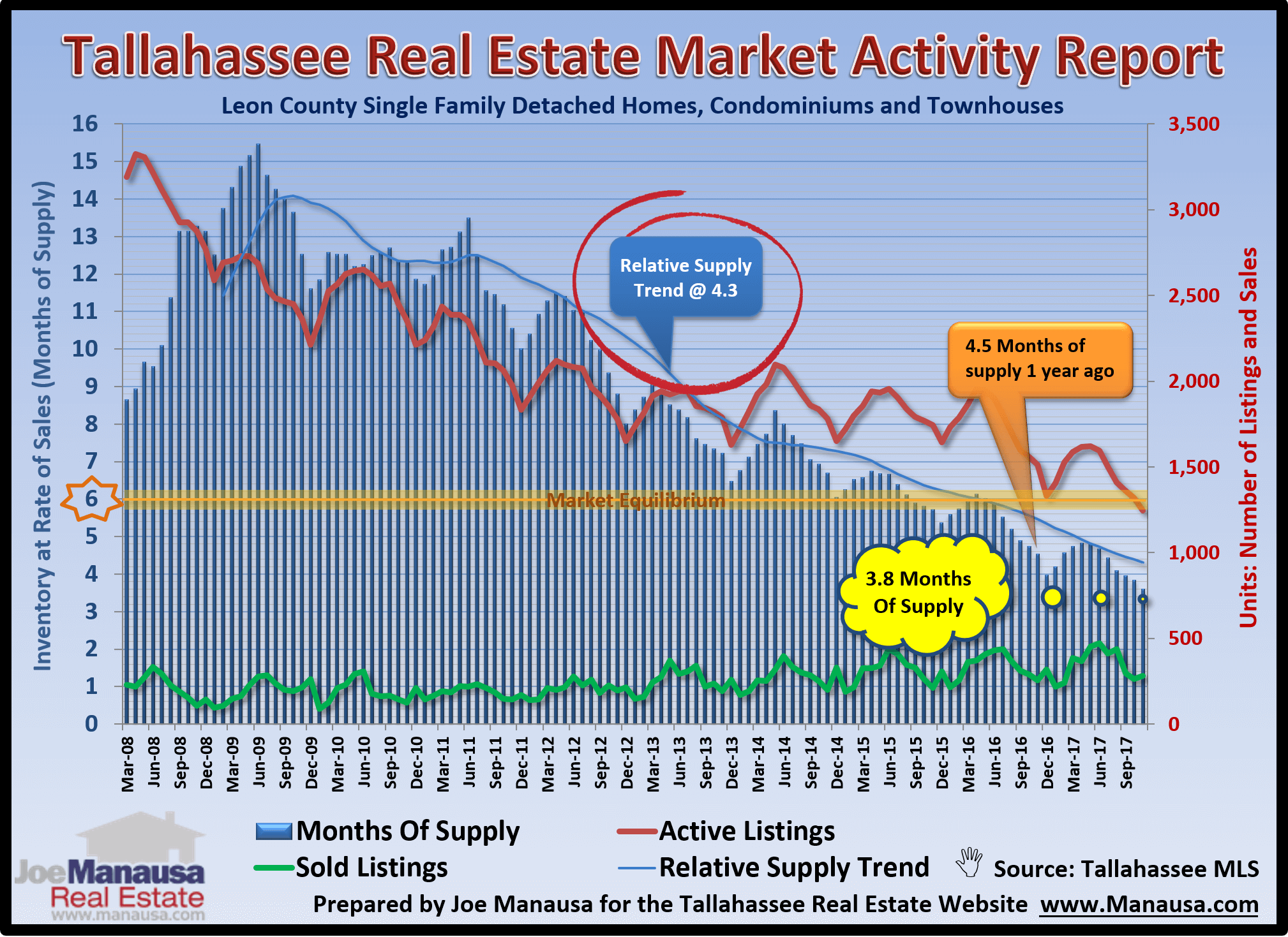 The inventory of homes for sale in Tallahassee has declined to levels that are pushing values higher