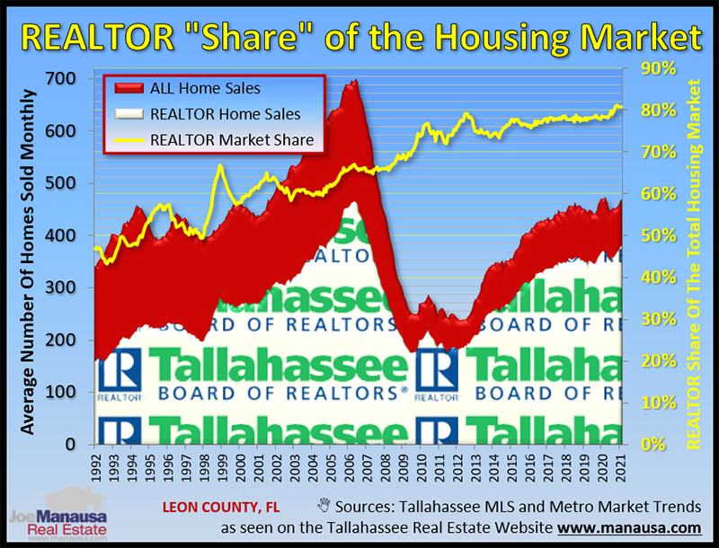 The graph compares home sales in the MLS to all homes sold in the area