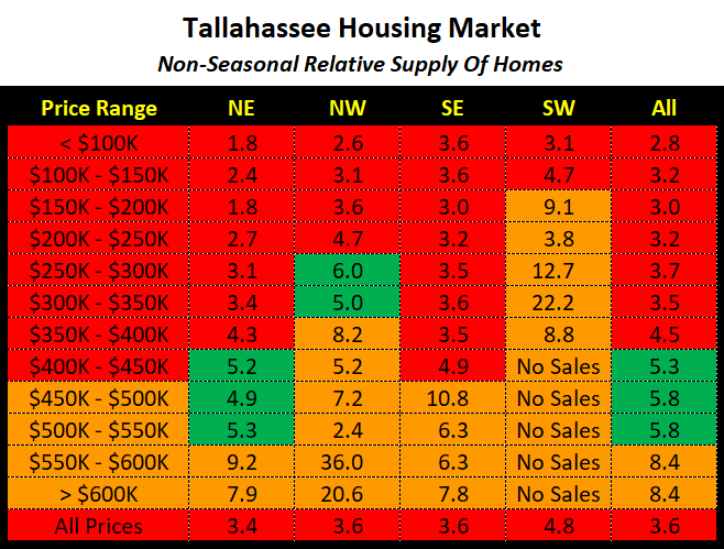 supply and demand figures for Tallahassee real estate