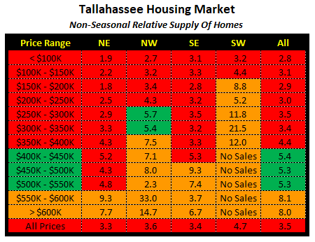 Months of supply of homes for sale in Tallahassee