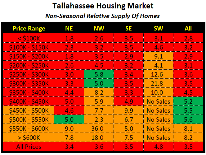 The relative supply of homes for sale in Tallahassee