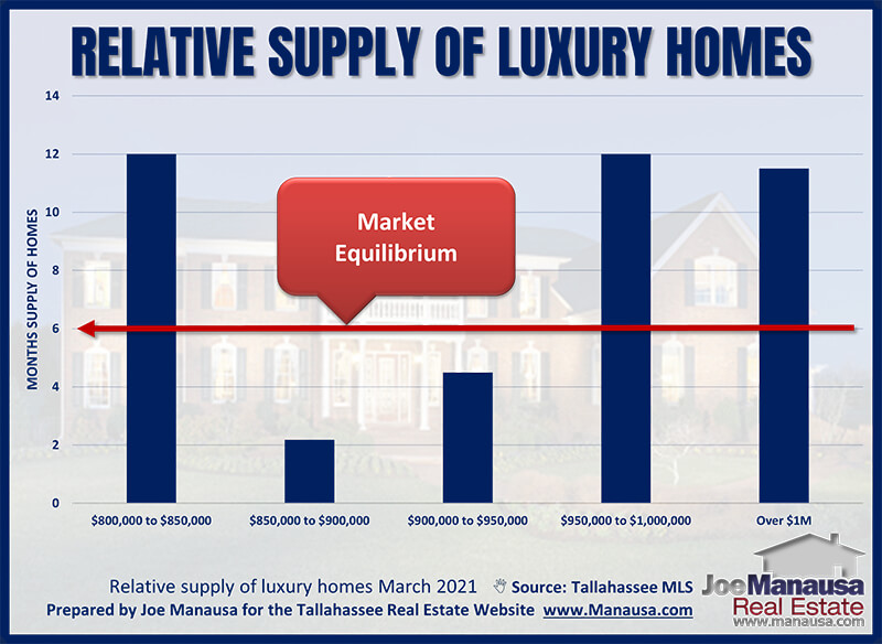 Months of supply of homes for sale priced in the luxury homes market