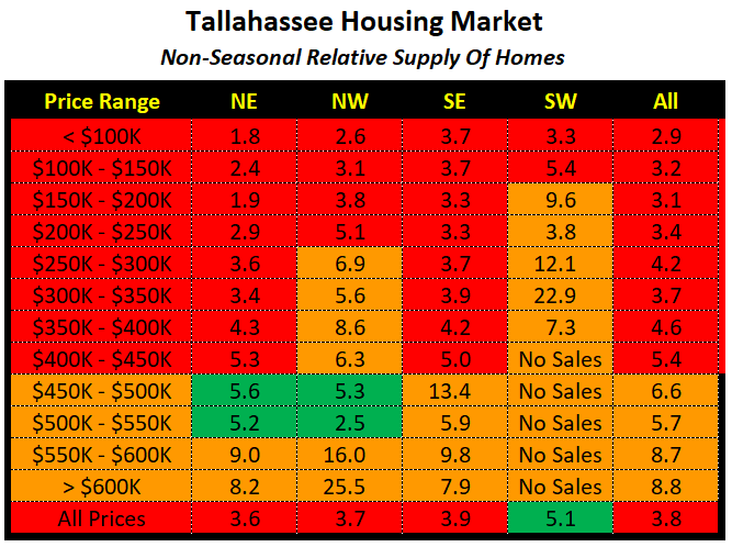 The table shows the current relative supply of homes for sale in Tallahassee as of April 2020