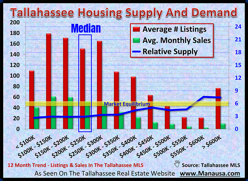 Relative Supply Of Homes For Sale - Graphed To Show Shortages