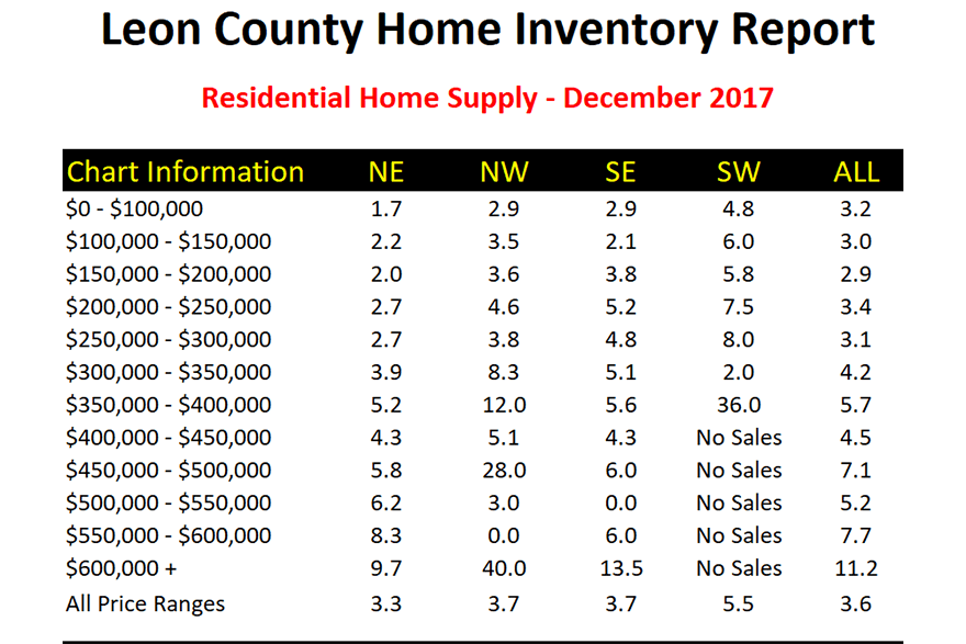 The relative supply of homes for sale in Tallahassee, FL (measured in Months of Supply)