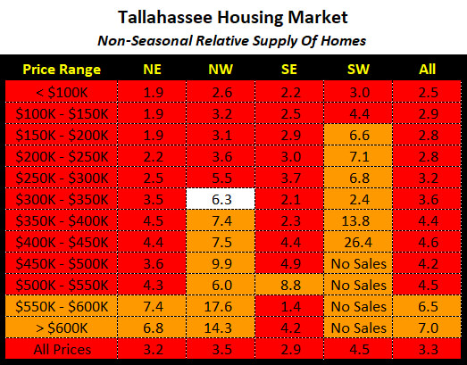 the relative supply of homes for sale has fallen even lower