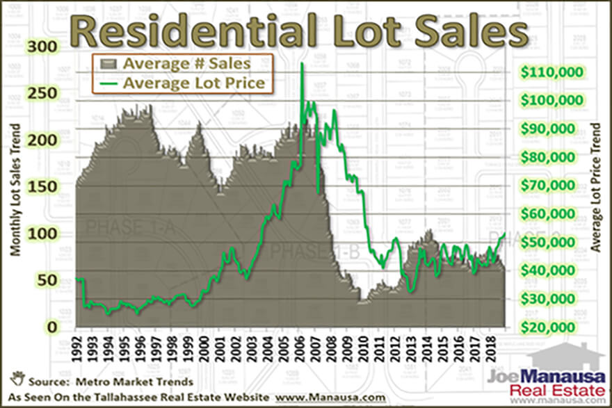 Graph of residential lot prices in Tallahassee over the past twenty five years