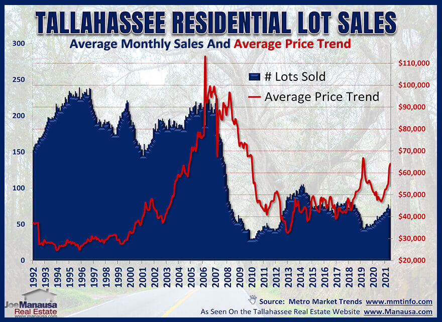 Residential Lot Sales In Tallahassee Through June 2021