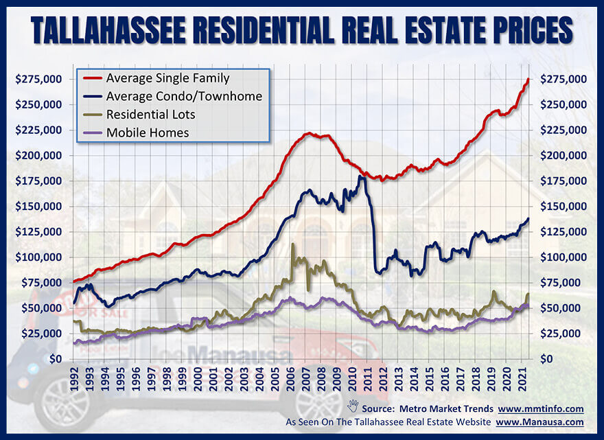 Residential Real Estate Prices Through June 2021