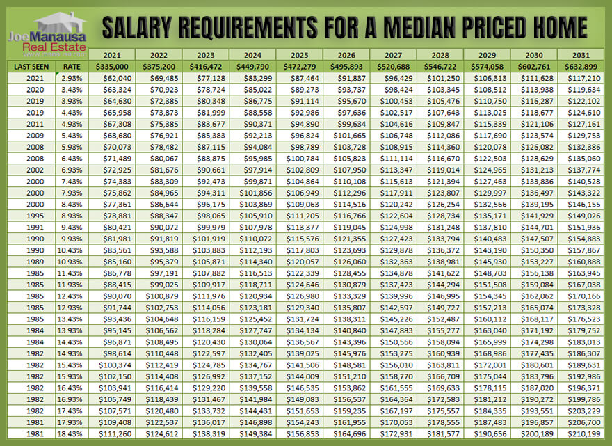 Graph shows how salary requirements change as home prices and mortgage interest rates change