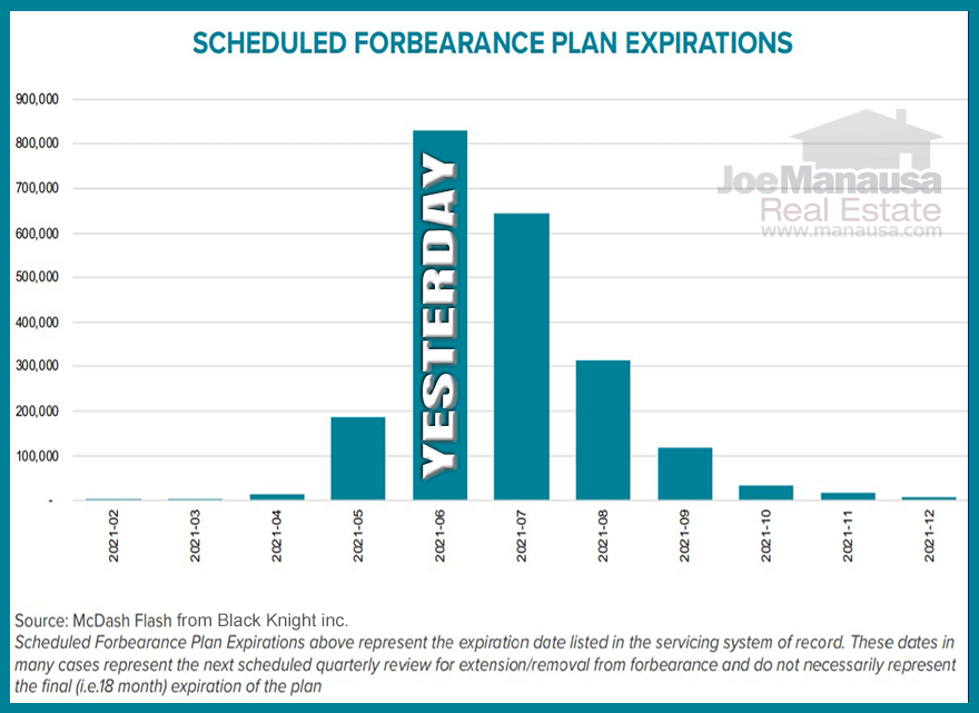 The dates for which scheduled forbearance plans will expire