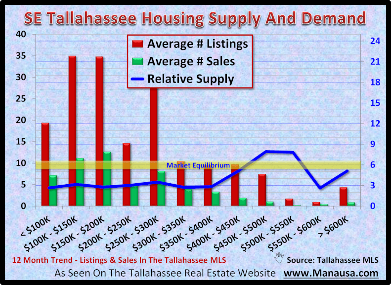 SE Tallahassee Housing Supply And Demand October 2020
