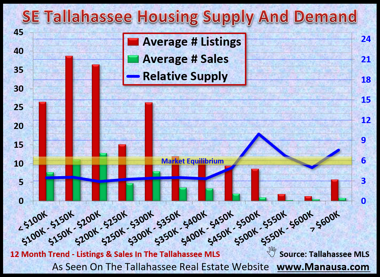 graph shows the supply and demand for homes in SW Tallahassee by price range