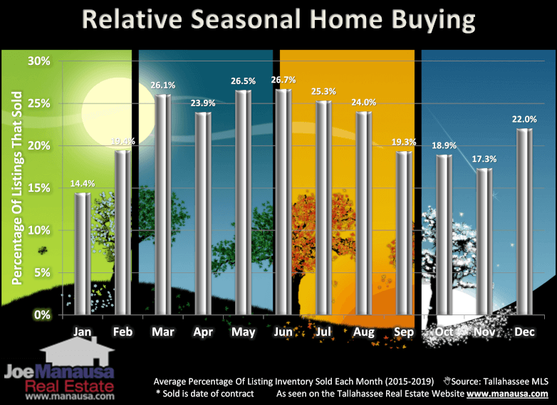 Real Estate Seasonality October 2020