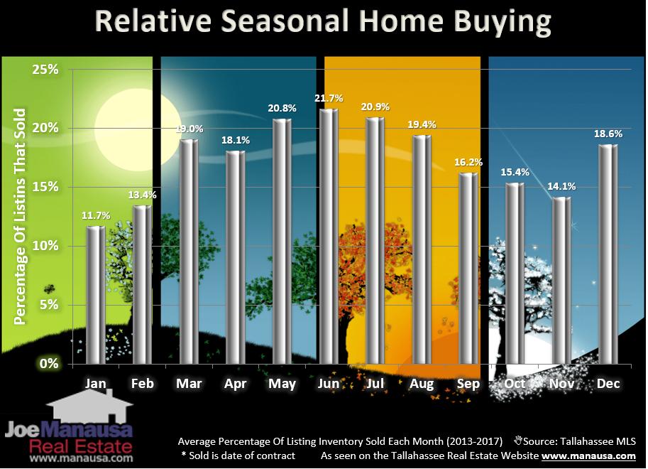 Real Estate Seasonality September 2020