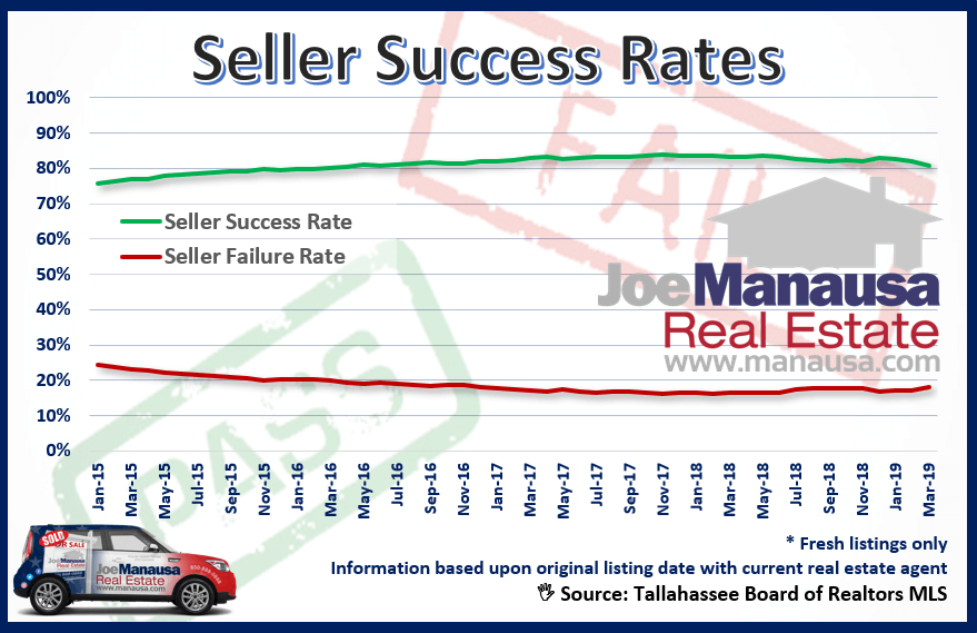 Not All Homes Sell - Even In A Sellers' Market - Here's Why