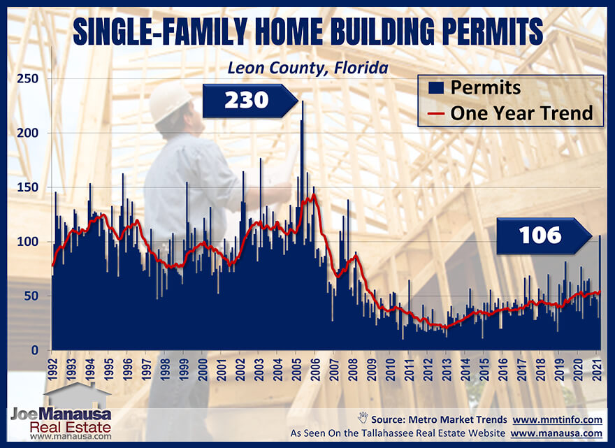 Graph of single-family building permits in Tallahassee