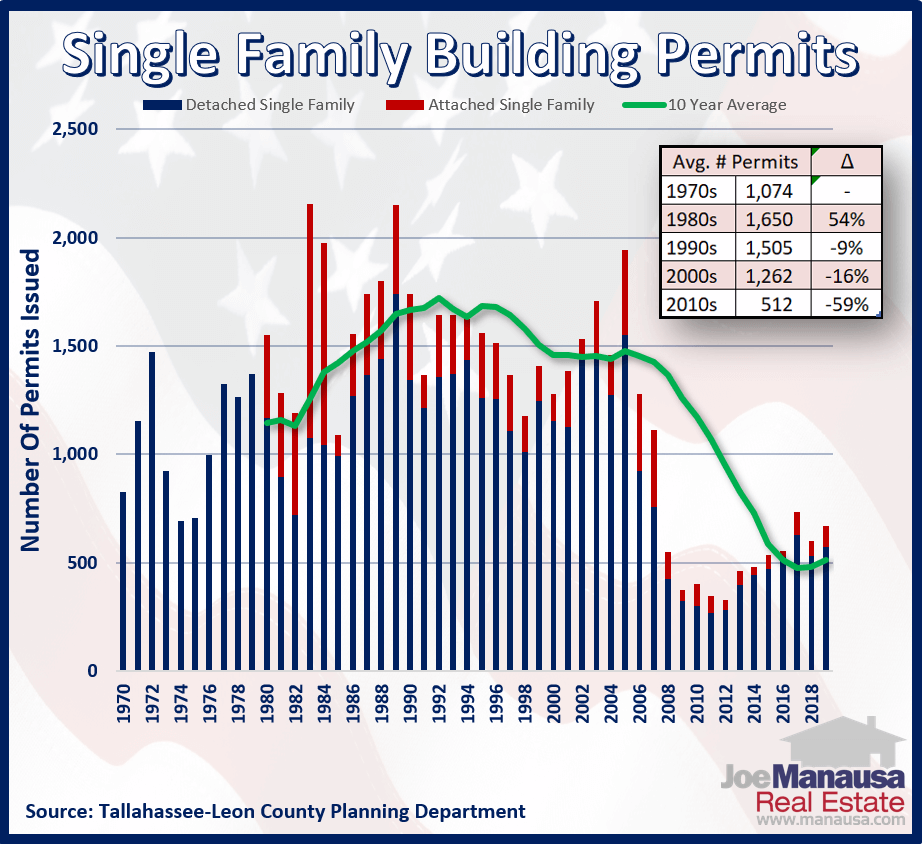 Historic single family home permits in Tallahassee