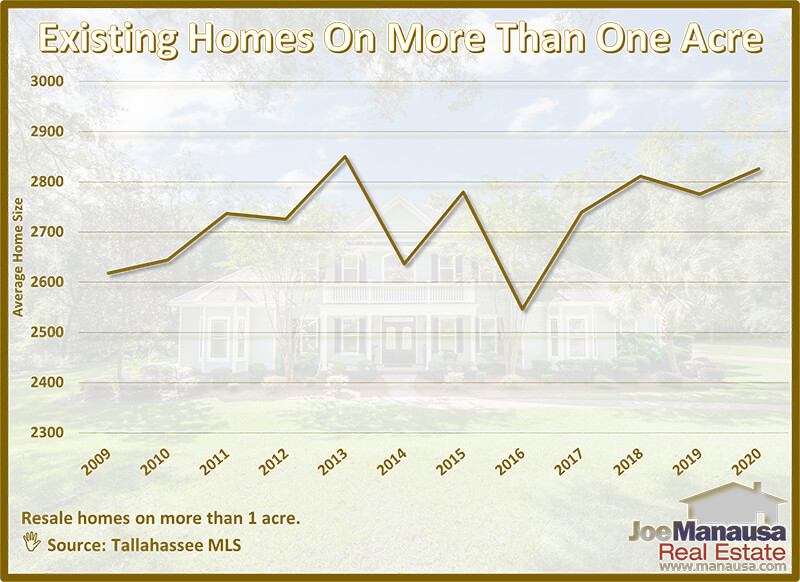 Average Size Of Existing Homes On Acreage