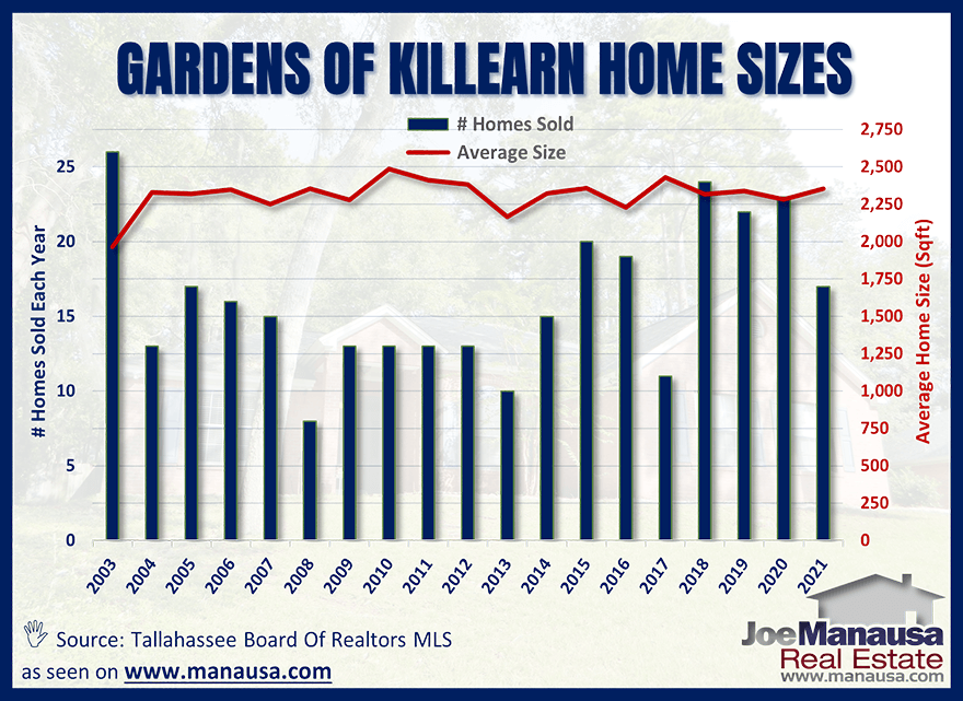 The average home size sold in the Gardens of Killearn July 2021