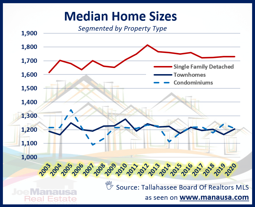 The median size of single-family detached homes, townhomes, and condominiums in Tallahassee