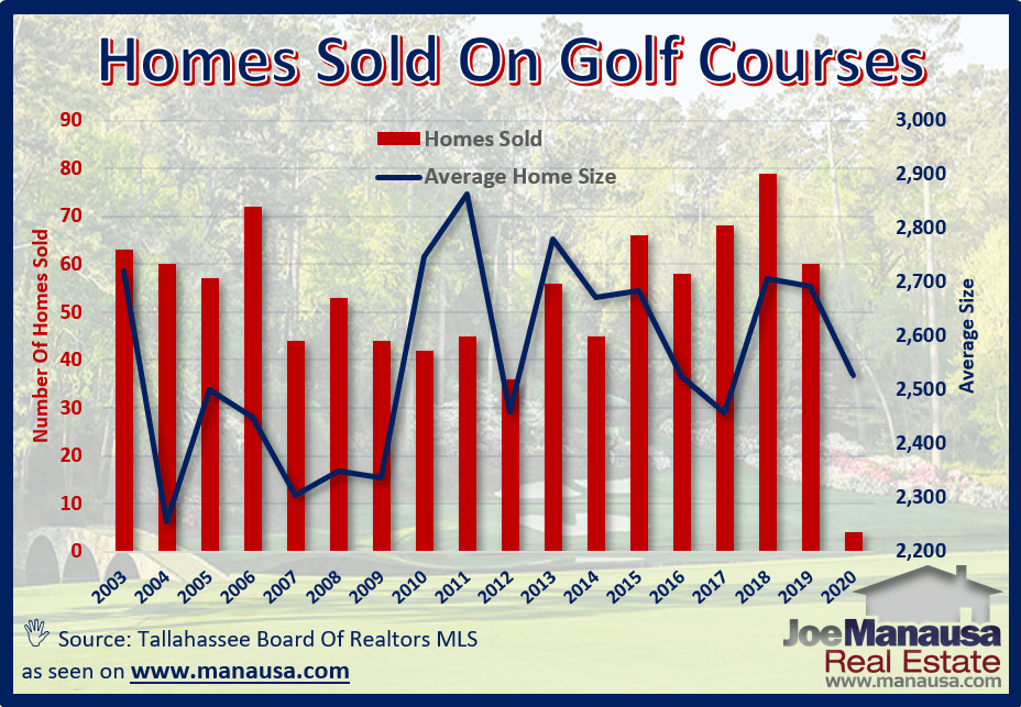 The average size of homes on golf courses varies greatly with each course
