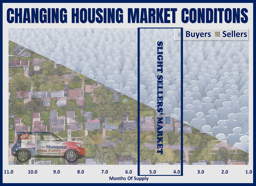 In a slight sellers' market, buyers slightly outnumber sellers